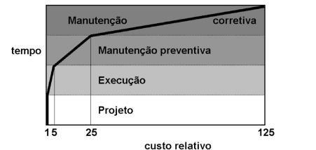Manutenção preventiva de edificações e a relação com sinistros